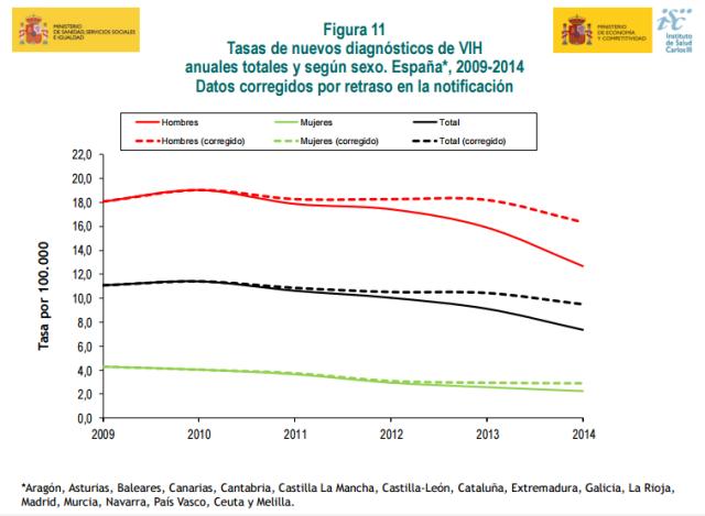 Datos Epidemiológicos VIH España